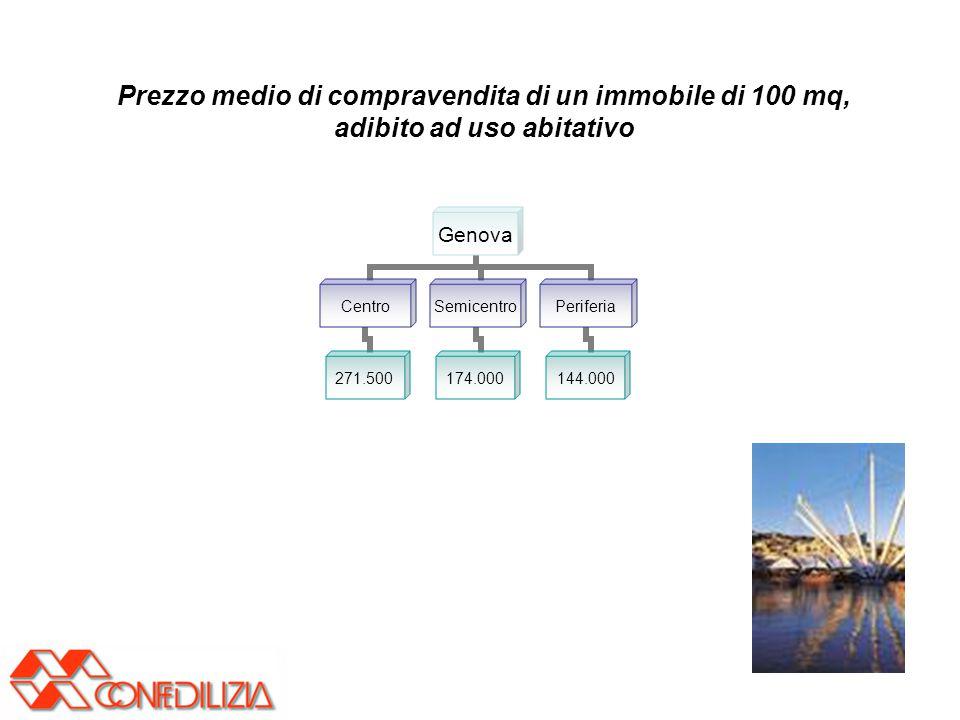 Genova centro - andamento 2007 - valori minimi