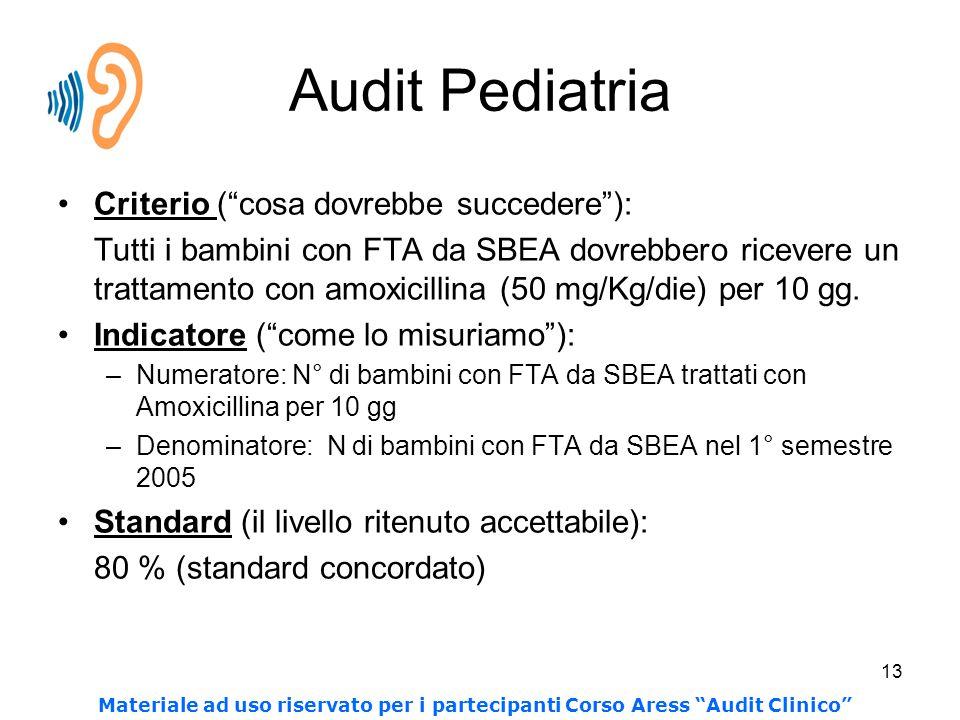 13 Audit Pediatria Criterio ( cosa dovrebbe succedere ): Tutti i bambini con FTA da SBEA dovrebbero ricevere un trattamento con amoxicillina (50 mg/Kg/die) per 10 gg.