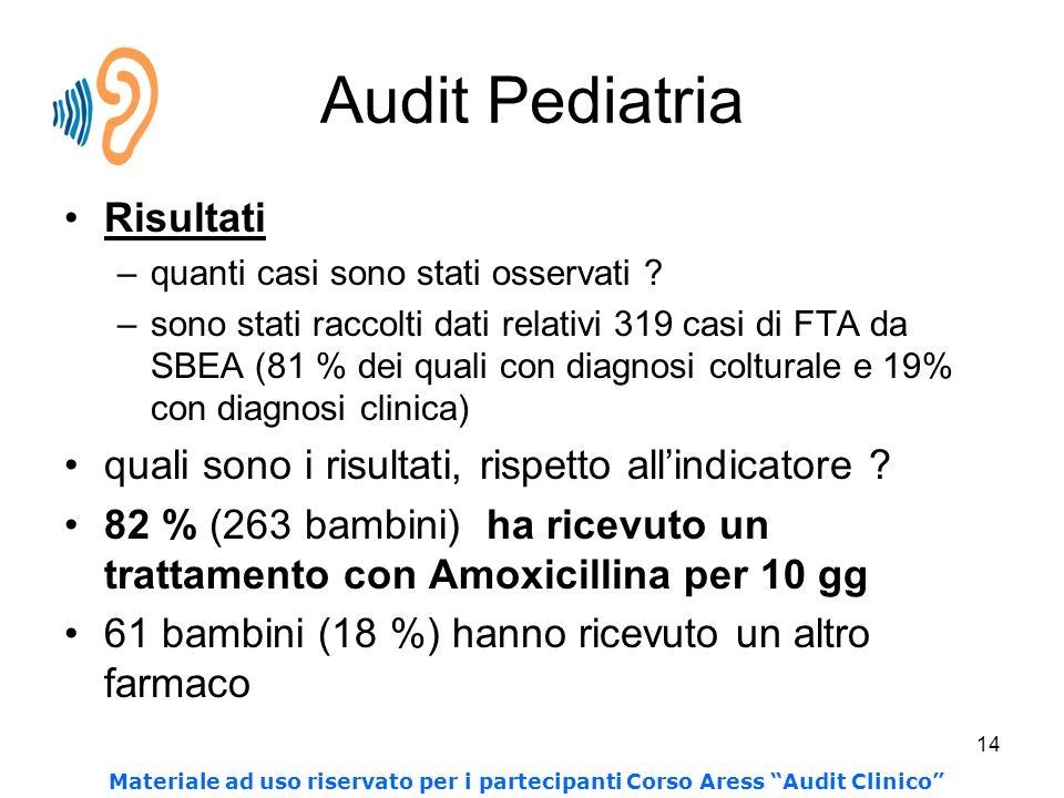 14 Audit Pediatria Risultati –quanti casi sono stati osservati ? –sono stati raccolti dati relativi 319 casi di FTA da SBEA (81 % dei quali con diagno