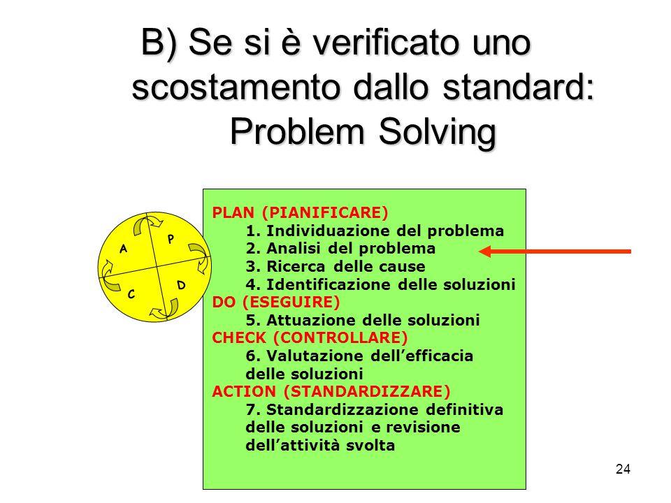 24 B) Se si è verificato uno scostamento dallo standard: Problem Solving P D C A PLAN (PIANIFICARE) 1. Individuazione del problema 2. Analisi del prob
