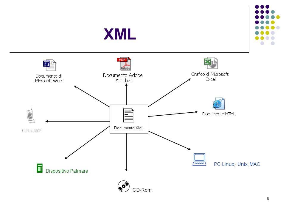 9 Le breve storia non manca mai… Creato dal W3C si veda http://www.w3.org/XML, la prima edizione della specifica XML 1.0 risale al febbraio 1998, la seconda edizione è di ottobre 2000, mentre ad oggi è in fase candiate recommendation la versione 1.1 di XML.http://www.w3.org/XML XML, deriva da SGML, che è un linguaggio di markup molto potente ma molto complicato.