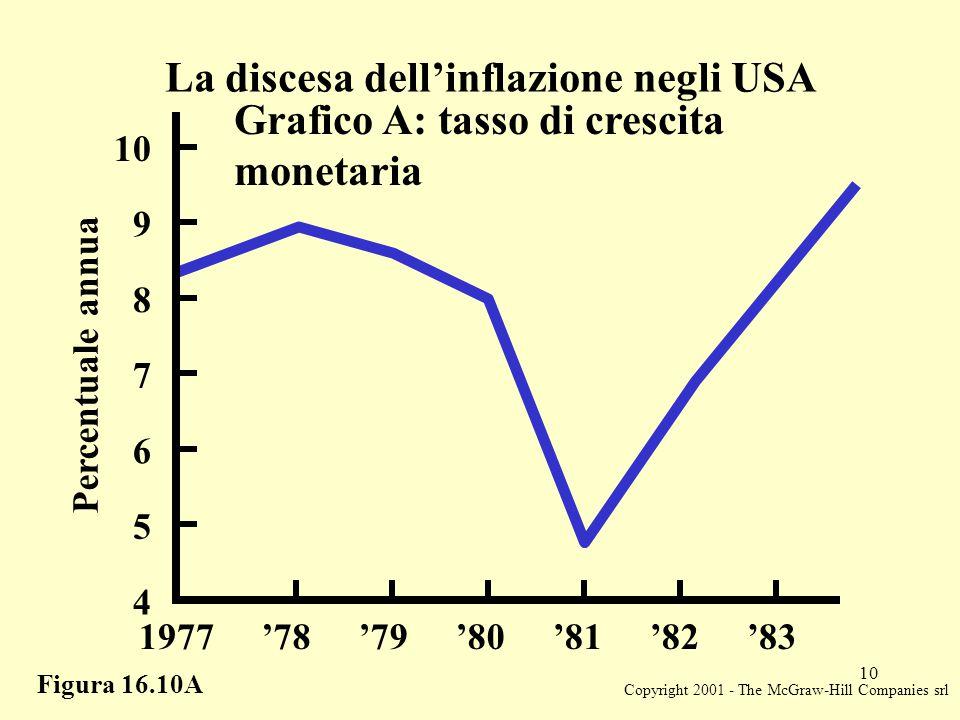 Copyright 2001 - The McGraw-Hill Companies srl 10 Figura 16.10A La discesa dell'inflazione negli USA Grafico A: tasso di crescita monetaria Percentuale annua 6 7 8 9 10 5 4 1977'78'79'80'81'82'83