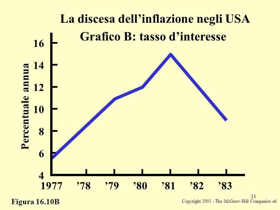 Copyright 2001 - The McGraw-Hill Companies srl 11 Figura 16.10B La discesa dell'inflazione negli USA Grafico B: tasso d'interesse Percentuale annua 8 10 12 14 16 6 4 1977'78'79'80'81'82'83