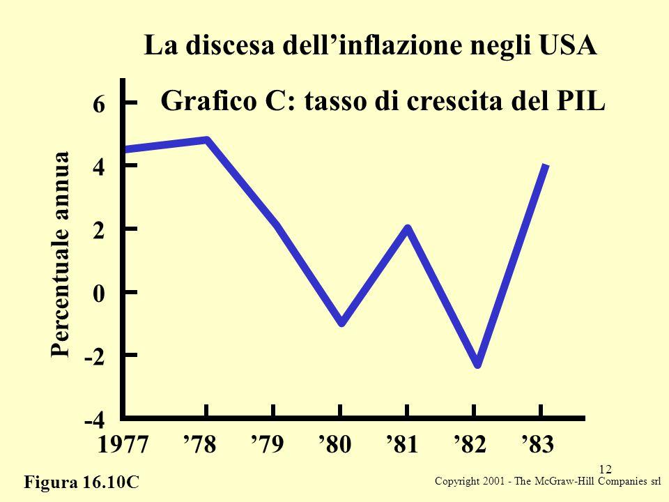 Copyright 2001 - The McGraw-Hill Companies srl 12 Figura 16.10C La discesa dell'inflazione negli USA Grafico C: tasso di crescita del PIL Percentuale annua 0 2 4 6 -2 -4 1977'78'79'80'81'82'83