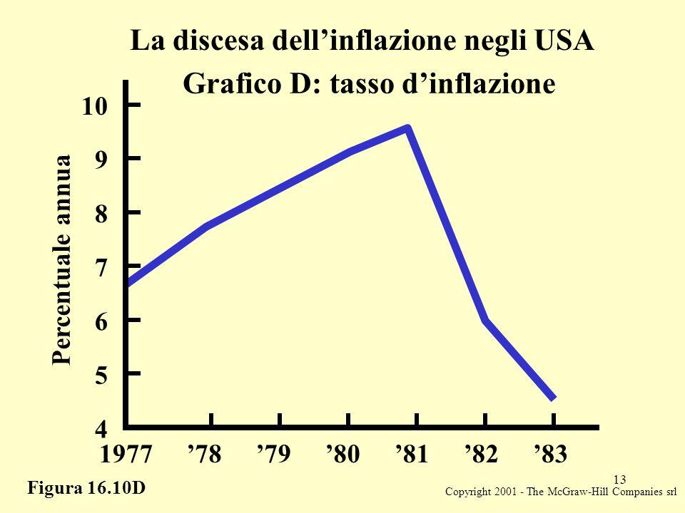 Copyright 2001 - The McGraw-Hill Companies srl 13 Figura 16.10D La discesa dell'inflazione negli USA Grafico D: tasso d'inflazione Percentuale annua 6 7 8 9 10 5 4 1977'78'79'80'81'82'83