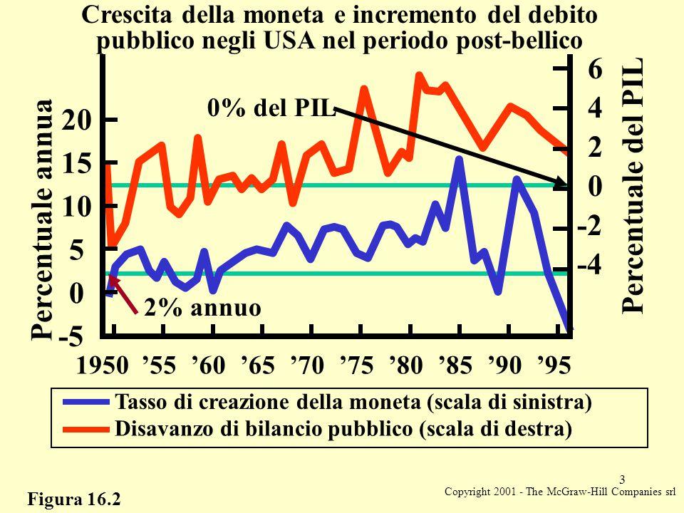 Copyright 2001 - The McGraw-Hill Companies srl 3 Figura 16.2 '65'70'75'80'85'90'951950'60'55 Tasso di creazione della moneta (scala di sinistra) Disavanzo di bilancio pubblico (scala di destra) Percentuale annua 0 5 10 15 20 -5 Crescita della moneta e incremento del debito pubblico negli USA nel periodo post-bellico -2 0 2 4 6 -4 Percentuale del PIL 2% annuo 0% del PIL