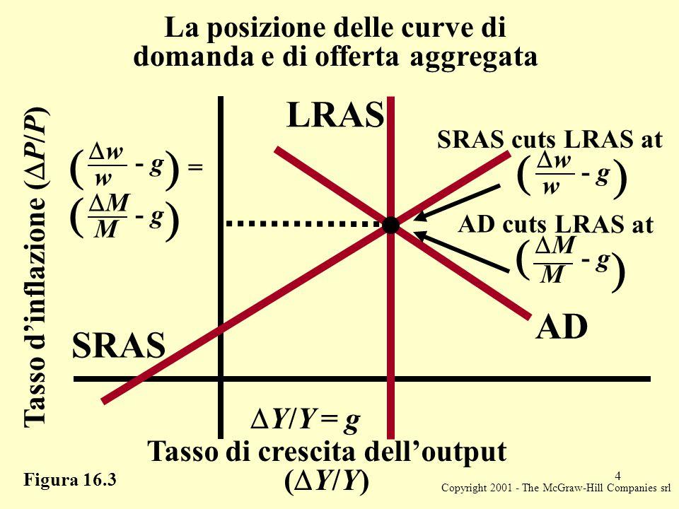 Copyright 2001 - The McGraw-Hill Companies srl 5 Figura 16.4 SRAS AD 0 LRAS Tasso d'inflazione (  P/P) Tasso di crescita dell'output (  Y/Y) Effetti di breve periodo degli aumenti del tasso di creazione della moneta AD 1  Y/Y) 1  Y/Y) 0 = g  P/P) 1  P/P) 0