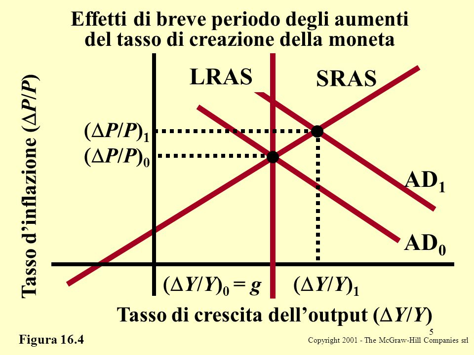 Copyright 2001 - The McGraw-Hill Companies srl 5 Figura 16.4 SRAS AD 0 LRAS Tasso d'inflazione (  P/P) Tasso di crescita dell'output (  Y/Y) Effetti