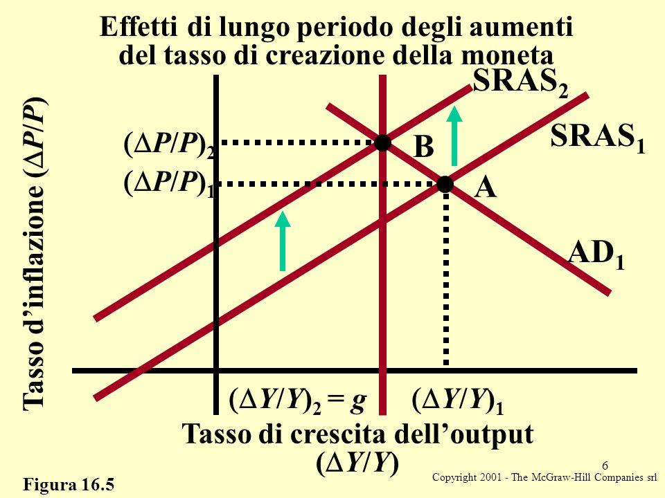Copyright 2001 - The McGraw-Hill Companies srl 6 Figura 16.5 Tasso d'inflazione (  P/P) Tasso di crescita dell'output (  Y/Y) Effetti di lungo periodo degli aumenti del tasso di creazione della moneta AD 1  Y/Y) 1  Y/Y) 2 = g  P/P) 1  P/P) 2 A B SRAS 1 SRAS 2
