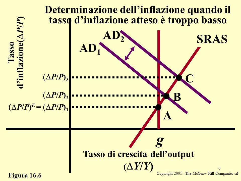 Copyright 2001 - The McGraw-Hill Companies srl 7 Figura 16.6  P/P) 3 A B C Tasso di crescita dell'output (  Y/Y) Tasso d'inflazione(  P/P) Determi