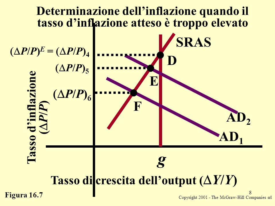 Copyright 2001 - The McGraw-Hill Companies srl 9 Figura 16.8 Tasso di crescita dell'output (  Y/Y) g SRAS Aspettative razionali al tasso d'inflazione AD 2 AD AD 1 I G H   PP P E   PP P 7 = - g   MM M =   MM M   PP P 9   PP P 8 Inflation rate (  P/P) L'aspettativa razionale d'inflazione è pari a