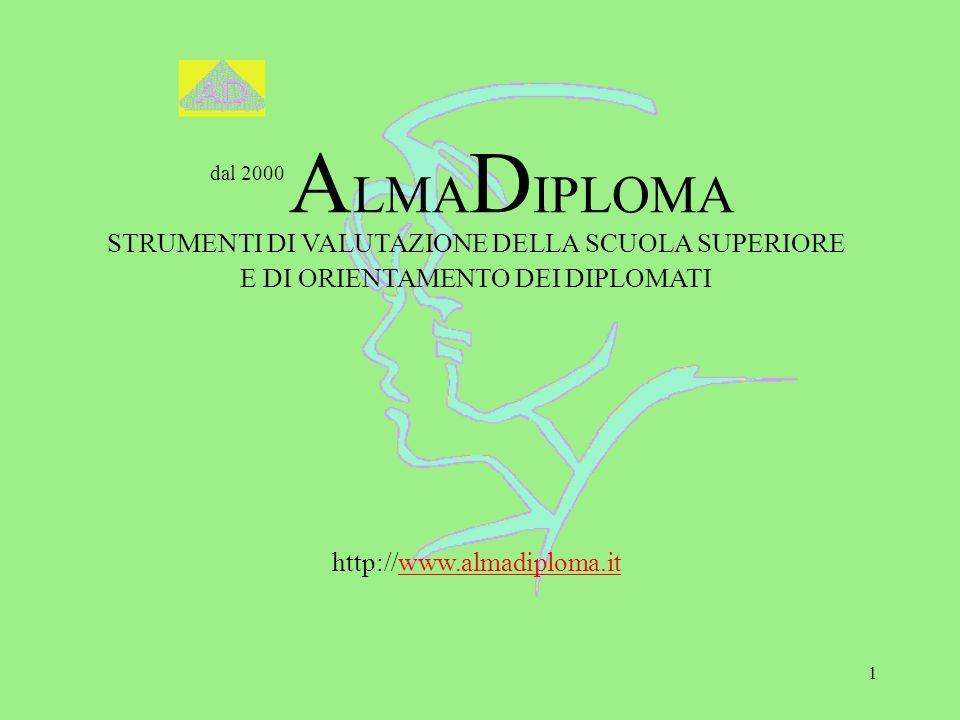 1 dal 2000 A LMA D IPLOMA STRUMENTI DI VALUTAZIONE DELLA SCUOLA SUPERIORE E DI ORIENTAMENTO DEI DIPLOMATI http://www.almadiploma.it