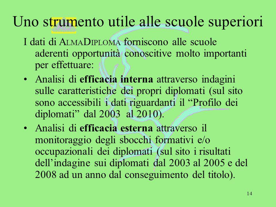 14 Uno strumento utile alle scuole superiori I dati di A LMA D IPLOMA forniscono alle scuole aderenti opportunità conoscitive molto importanti per eff