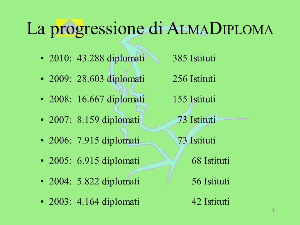 4 La progressione di A LMA D IPLOMA 2010: 43.288 diplomati 385 Istituti 2009: 28.603 diplomati 256 Istituti 2008: 16.667 diplomati 155 Istituti 2007: 8.159 diplomati 73 Istituti 2006: 7.915 diplomati 73 Istituti 2005: 6.915 diplomati 68 Istituti 2004: 5.822 diplomati 56 Istituti 2003: 4.164 diplomati 42 Istituti
