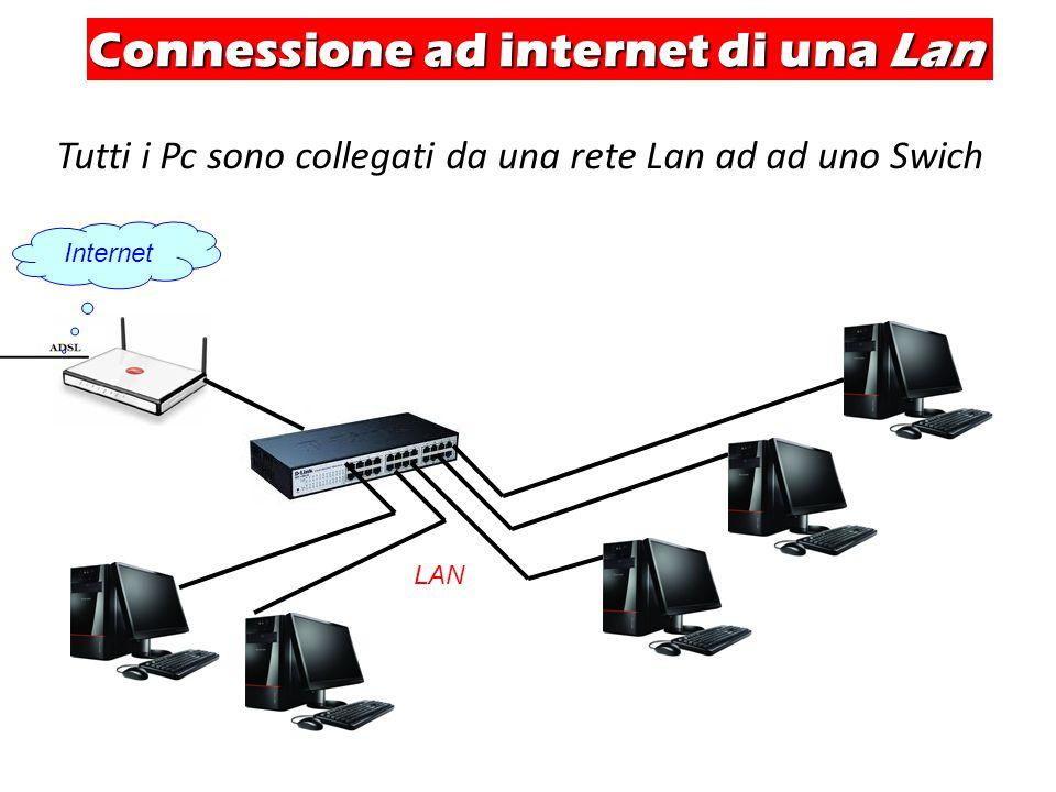 Connessione ad internet di una Lan Tutti i Pc sono collegati da una rete Lan ad ad uno Swich LAN Internet