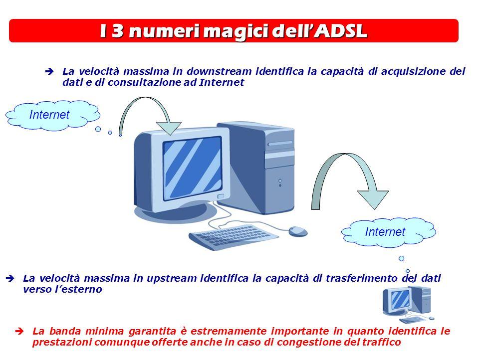 I 3 numeri magici dell ' ADSL INDIRIZZAMENTO IP  La velocità massima in upstream identifica la capacità di trasferimento dei dati verso l'esterno  L