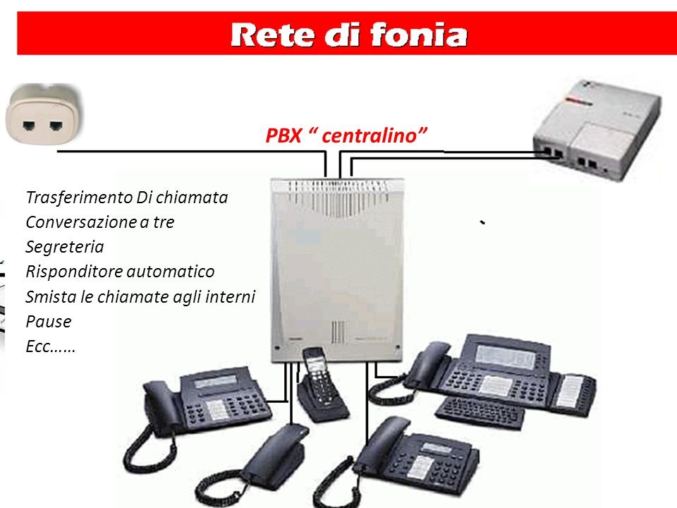 """Trasferimento Di chiamata Conversazione a tre Segreteria Risponditore automatico Smista le chiamate agli interni Pause Ecc…… PBX """" centralino"""""""