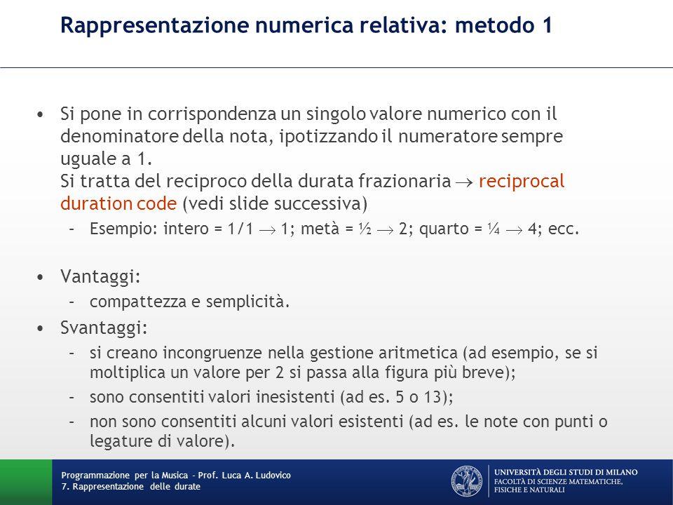 Rappresentazione numerica relativa: metodo 1 Si pone in corrispondenza un singolo valore numerico con il denominatore della nota, ipotizzando il numeratore sempre uguale a 1.