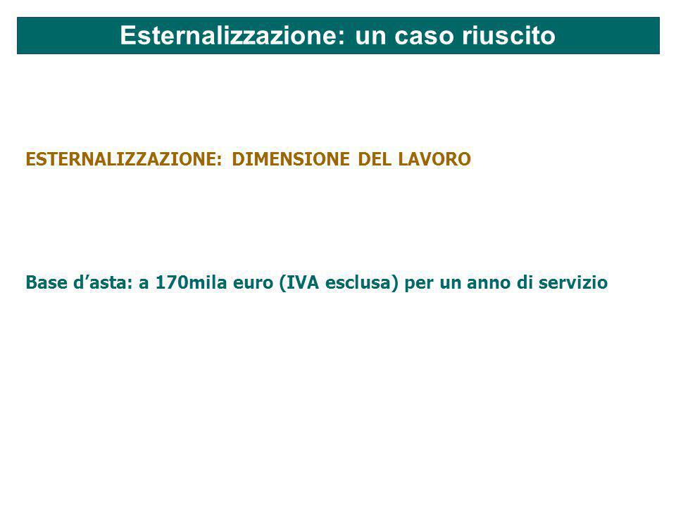 Esternalizzazione: un caso riuscito ESTERNALIZZAZIONE: DIMENSIONE DEL LAVORO Base d'asta: a 170mila euro (IVA esclusa) per un anno di servizio