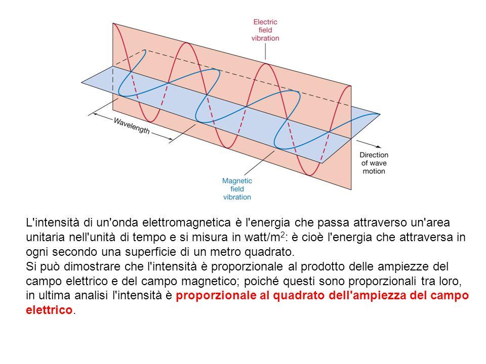 L intensità di un onda elettromagnetica è l energia che passa attraverso un area unitaria nell unità di tempo e si misura in watt/m 2 : è cioè l energia che attraversa in ogni secondo una superficie di un metro quadrato.