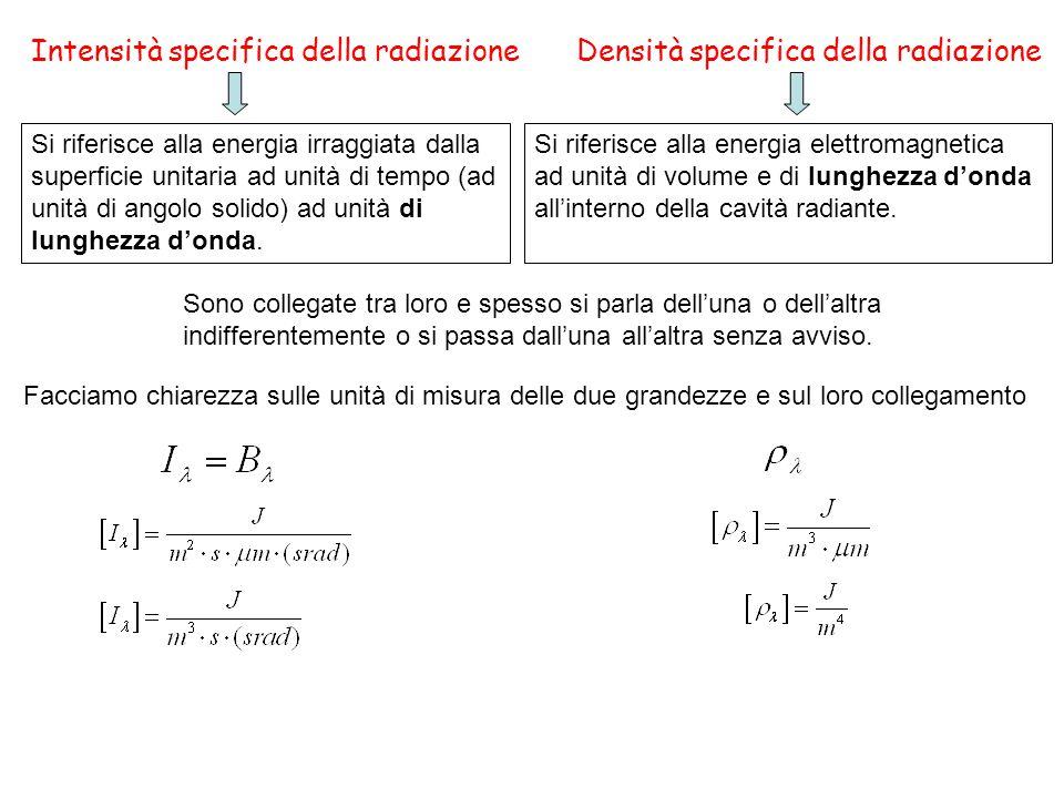 Intensità specifica della radiazioneDensità specifica della radiazione Si riferisce alla energia irraggiata dalla superficie unitaria ad unità di tempo (ad unità di angolo solido) ad unità di lunghezza d'onda.