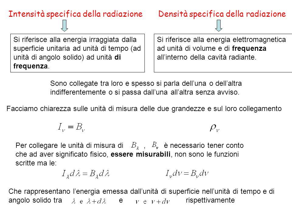 Intensità specifica della radiazioneDensità specifica della radiazione Si riferisce alla energia irraggiata dalla superficie unitaria ad unità di tempo (ad unità di angolo solido) ad unità di frequenza.