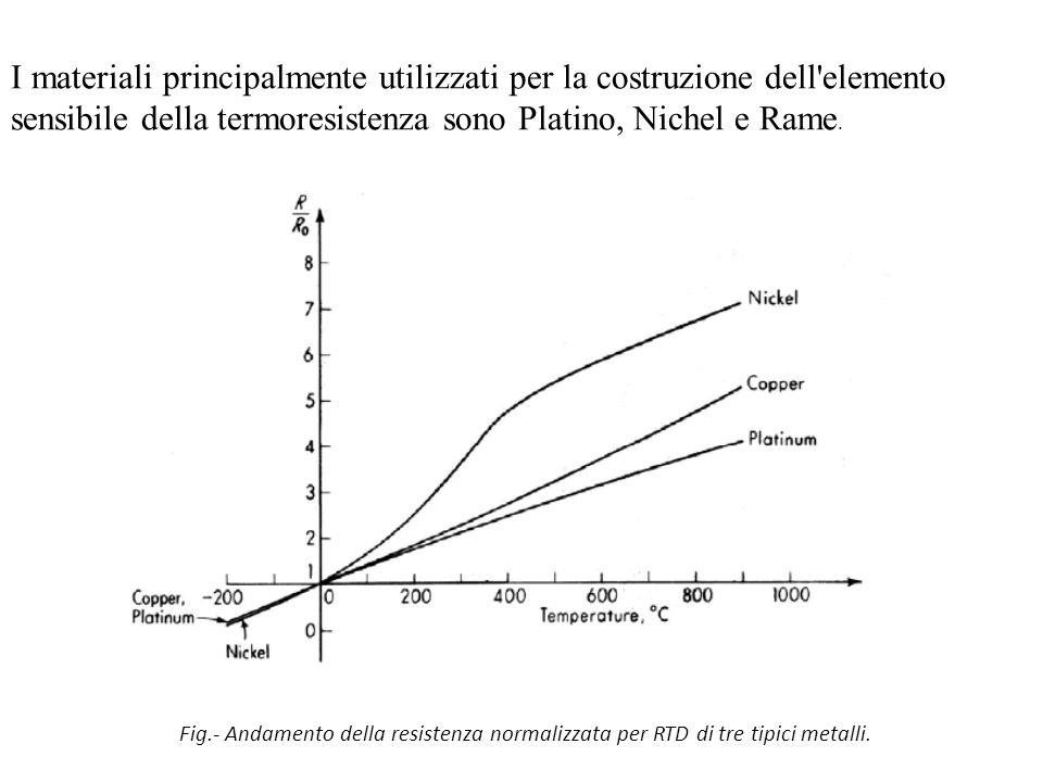Fig.- Andamento della resistenza normalizzata per RTD di tre tipici metalli. I materiali principalmente utilizzati per la costruzione dell'elemento se