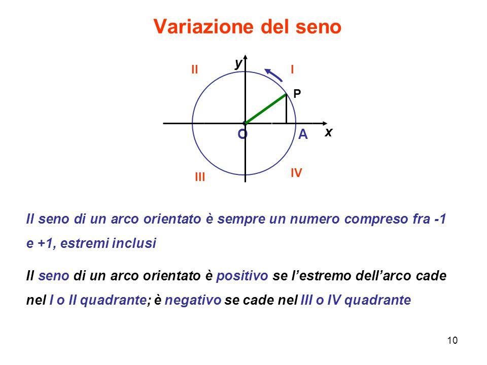 10 Variazione del seno OA x y P Il seno di un arco orientato è sempre un numero compreso fra -1 e +1, estremi inclusi Il seno di un arco orientato è p