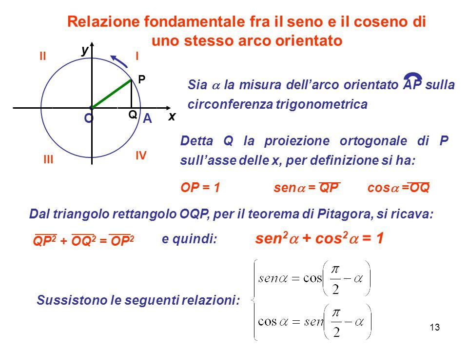 13 Relazione fondamentale fra il seno e il coseno di uno stesso arco orientato OA x y P Sia  la misura dell'arco orientato AP sulla circonferenza tri