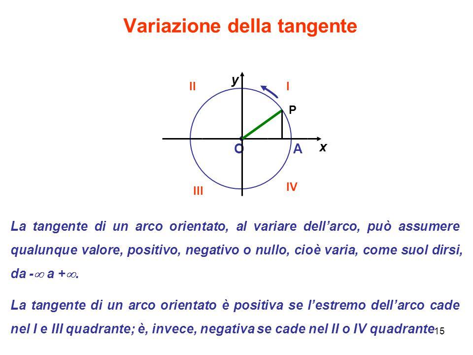 15 Variazione della tangente OA x y P La tangente di un arco orientato, al variare dell'arco, può assumere qualunque valore, positivo, negativo o null