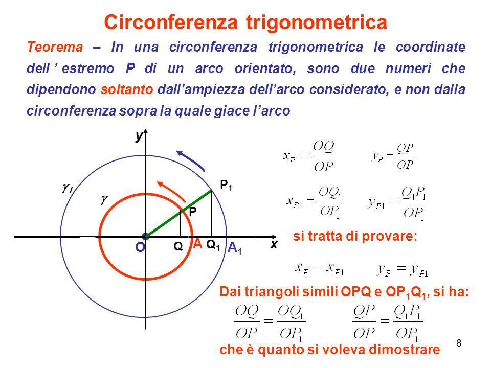 8 Circonferenza trigonometrica O A1A1 A Q 1 Q x y   P1P1 P si tratta di provare: Dai triangoli simili OPQ e OP 1 Q 1, si ha: soltanto Teorema – I