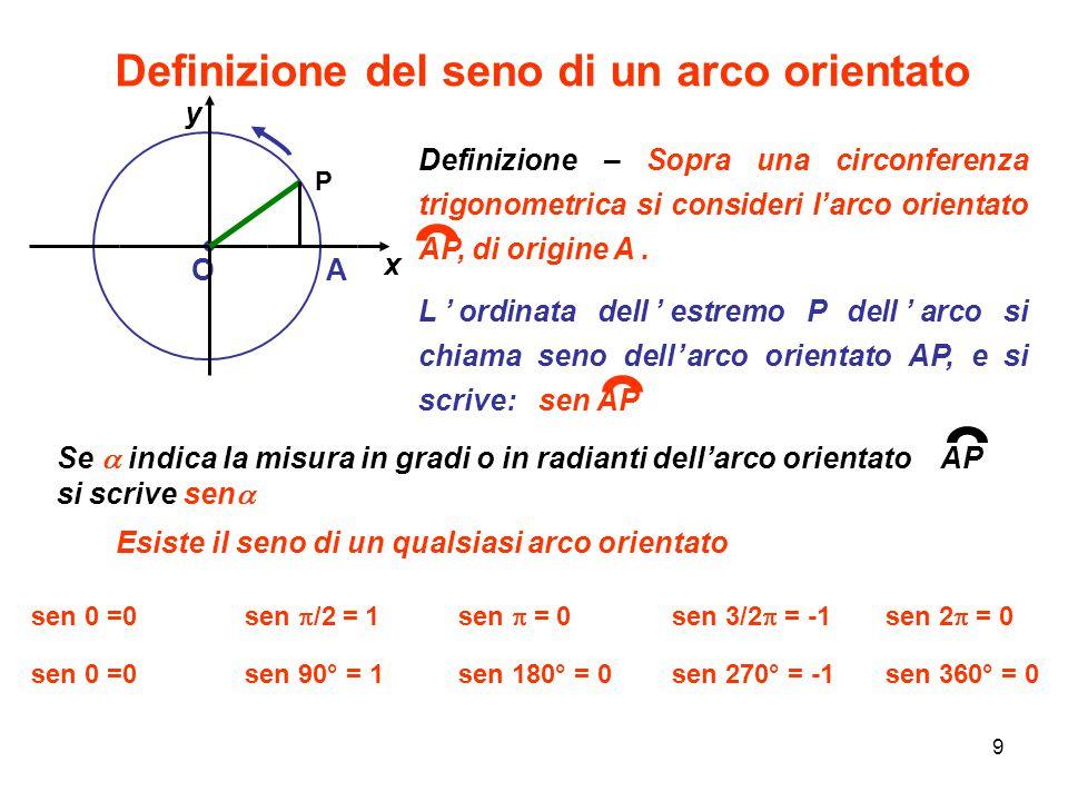 9 Definizione del seno di un arco orientato OA x y P Definizione – Sopra una circonferenza trigonometrica si consideri l'arco orientato AP, di origine
