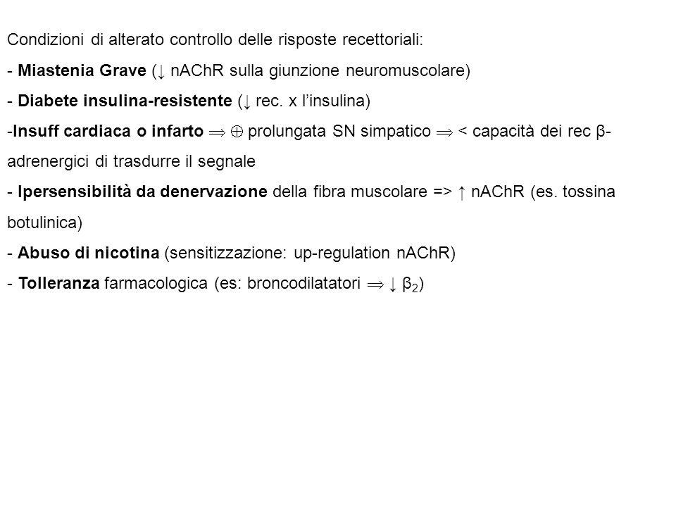 Condizioni di alterato controllo delle risposte recettoriali: - Miastenia Grave (↓ nAChR sulla giunzione neuromuscolare) - Diabete insulina-resistente (↓ rec.