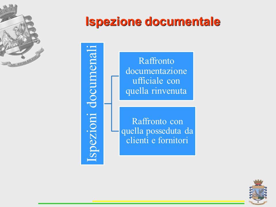 Ispezione documentale Ispezioni documenali Raffronto documentazione ufficiale con quella rinvenuta Raffronto con quella posseduta da clienti e fornitori