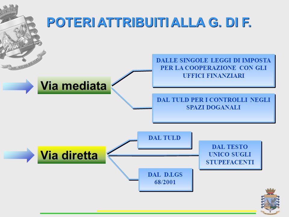 POTERI ATTRIBUITI ALLA G. DI F.