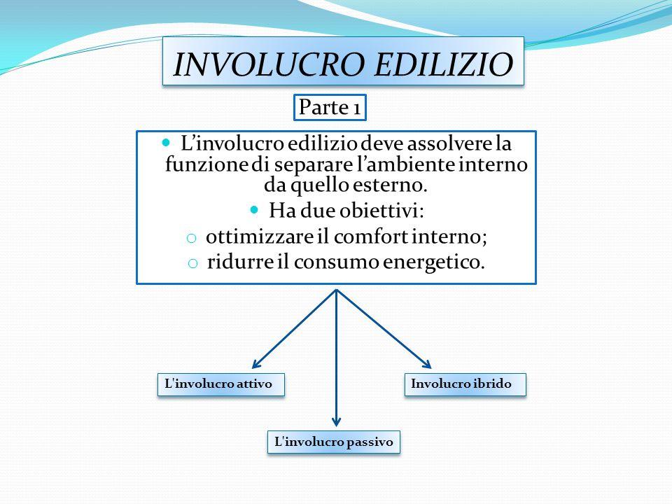 INVOLUCRO EDILIZIO L'involucro edilizio deve assolvere la funzione di separare l'ambiente interno da quello esterno.