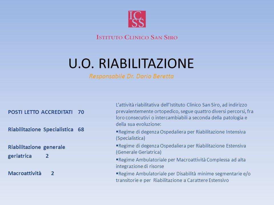 U.O. RIABILITAZIONE Responsabile Dr. Dario Beretta L'attività riabilitativa dell'Istituto Clinico San Siro, ad indirizzo prevalentemente ortopedico, s
