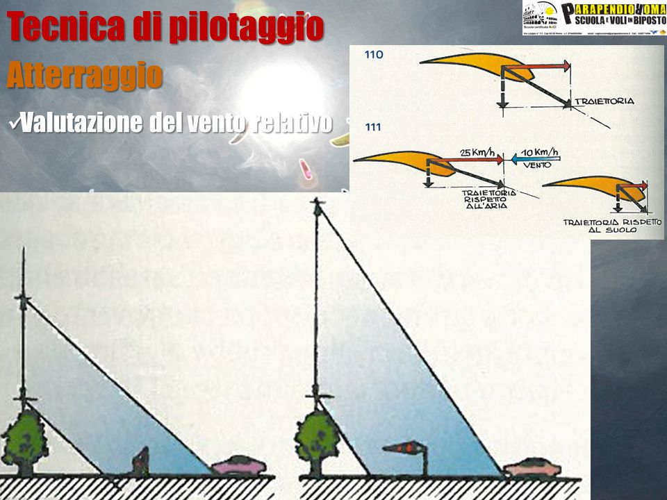 Atterraggio Tecnica di pilotaggio Valutazione del vento relativo Valutazione del vento relativo