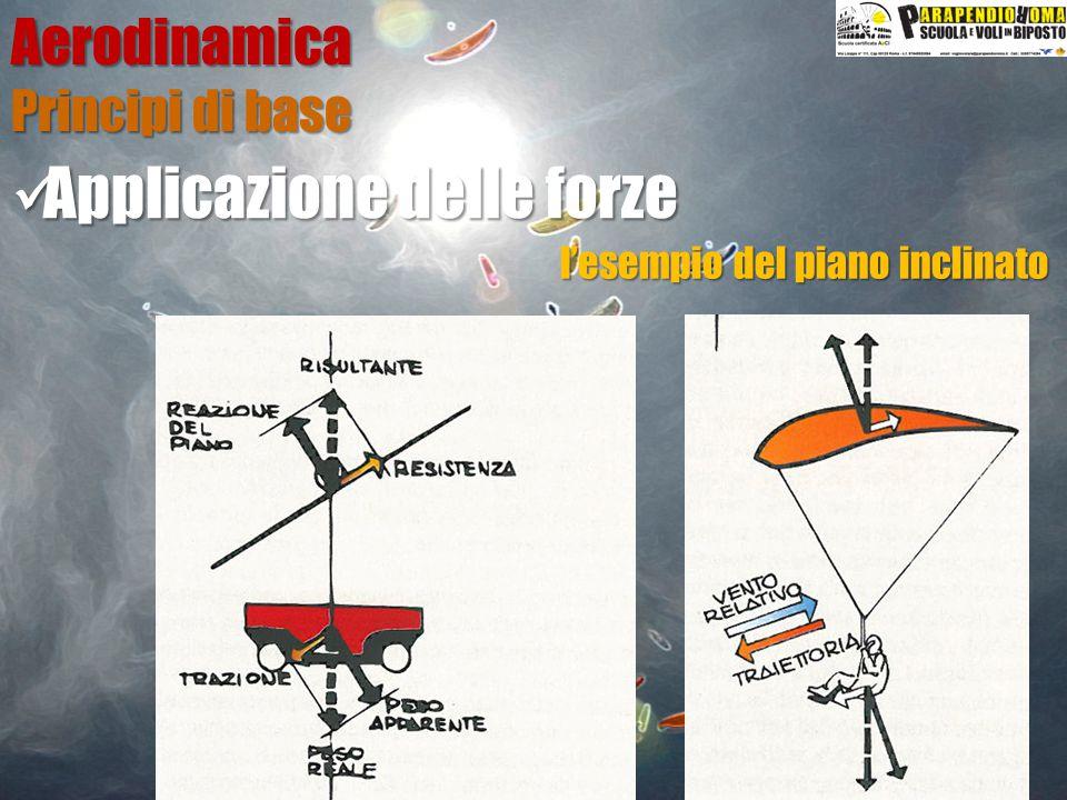 Applicazione delle forze Applicazione delle forzeAerodinamica Principi di base l'esempio del piano inclinato