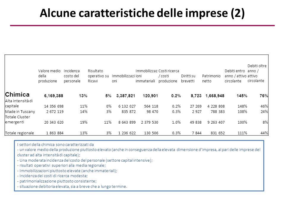 Alcune caratteristiche delle imprese (2) Valore medio della produzione Incidenza costo del personale Risultato operativo su Ricavi Immobilizzazi oni I