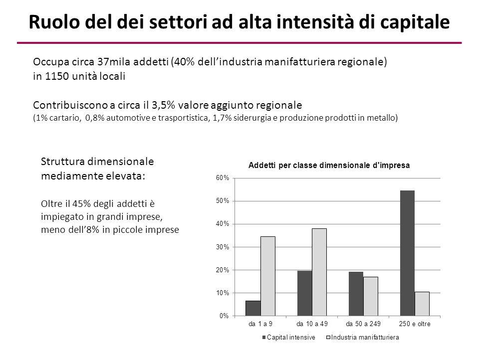 Alcune caratteristiche delle imprese Quota di imprese esportatrici Esportazioni per addetto (euro) Radicamento territoriale Produttività (euro) Dimensione media Settori ad alta intensità capitale5.4%31 60535%30 6868 Made in Tuscany18.4%56 36074%24 1476 Cluster emergenti6.1%68 49851%82 4559 Totale regionale3.8%18 45244%28 1053 I settori ad alta intensità di capitale sono caratterizzati da una dimensione media piuttosto elevata (quasi tre volte la media regionale), da una minore propensione alle esportazioni (solo il 5,4% delle imprese esporta) e con un valore di export procapite inferiore sia ai settori del Made in Tuscany sia ai cluster emergenti.