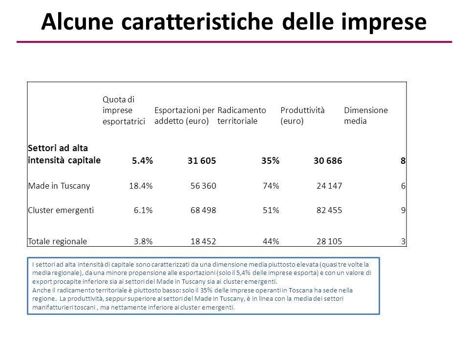 Valore medio della produzione Incidenza costo del personale Risultato operativo su Ricavi Immobilizzazi oni Immobilizzaz ioni immateriali Costi ricerca / costi produzione Diritti su brevetti Patrimonio netto Debiti entro anno / attivo circolante Debiti oltre anno / attivo circolante Alta intensità di capitale14 356 69811%0%6 132 027564 1180.2%27 2694 228 808148%46% Made in Tuscany2 672 11914%3%835 87298 4700.3%2 927788 383108%24% Totale Cluster emergenti20 343 62019%11%8 643 8992 379 5301.0%49 8389 263 407100%8% Totale regionale1 863 88413%3%1 236 622130 5060.3%7 844831 652111%44% Alcune caratteristiche delle imprese (2) I settori ad alta intensità di capitale sono caratterizzati da - un valore medio della produzione piuttosto elevato (anche in conseguenza della elevata dimensione d'impresa); -Una bassa incidenza del costo del personale (settori capital intensive); - risultati operativi molto bassi; - Immobilizzazioni piuttosto elevate (anche immateriali); - costi di ricerca modesti, diritti su brevetti abbastanza elevati (indicano una certa maturità in questi settori?); - patrimonializzazione piuttosto consistente; - situazione debitoria particolarmente elevata, sia a breve che a lungo termine.