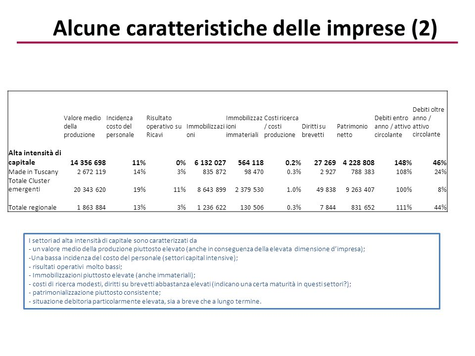 L'Export Stati Capital IntensiveTotale Export Francia13%23% Germania9%16% Stati Uniti7%14% Spagna5%8% Regno Unito4%8% Belgio3%5% Australia3%4% Cina2%4% Paesi Bassi2%3% Emirati Arabi Uniti2%6% Turchia2%3% Brasile1%2% Arabia Saudita1%2% Russia1%3% Austria1%2% India1%2% Algeria1% Polonia1%2% Corea del Sud1%2% Mercati di sbocco Dinamica dell'export UE Resto Europa Nord America Centro Sud AmericaGiappone Medio OrienteAsiaAfricaAustralia Capital intensive 79% 8%5%1%0%1%2% 1% Export totale 42%16%8%4%1%7%9%4%2% Principali Paesi I settori capital intensive concentrano il proprio export verso i Paesi Europei, in particolare nell'area comunitaria, che assorbe quasi l'80% delle esportazioni toscane Dopo un periodo di forte crescita (2005-2007) l'export ha subito un deciso ridimensionamento negli anni 2007-2009, seguito da una ripresa che è avvenuta in maniera più debole rispetto al resto dell'economia, per poi tornare a diminuire nel periodo 2011-12, in controtendenza rispetto alla media regionale (NOTA: valori a prezzi correnti)