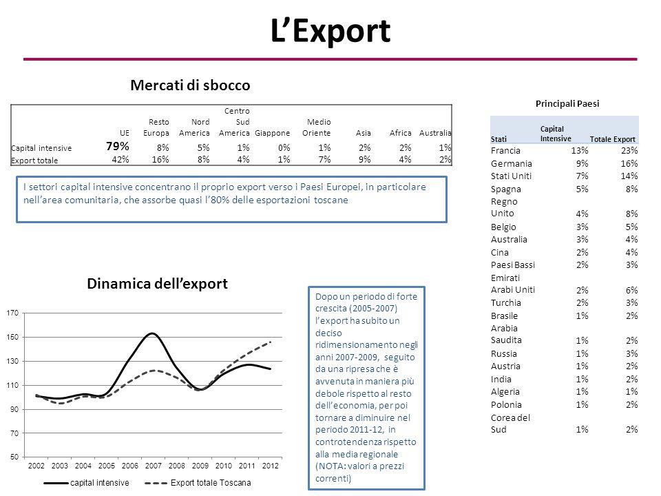 L'Export Stati Capital IntensiveTotale Export Francia13%23% Germania9%16% Stati Uniti7%14% Spagna5%8% Regno Unito4%8% Belgio3%5% Australia3%4% Cina2%4