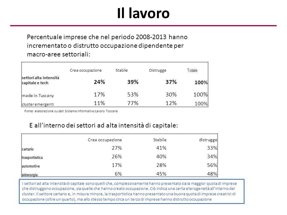 Il lavoro Crea occupazioneStabileDistrugge Totale settori alta intensità capitale e tech 24%39%37% 100% made in Tuscany 17%53%30%100% cluster emergent