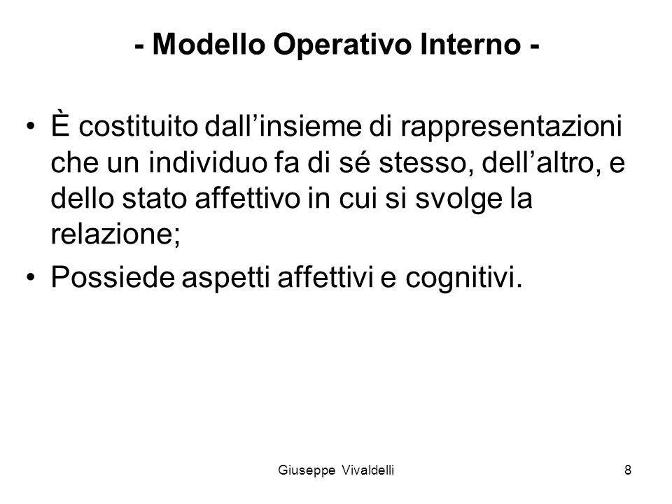 - Modello Operativo Interno - È costituito dall'insieme di rappresentazioni che un individuo fa di sé stesso, dell'altro, e dello stato affettivo in c