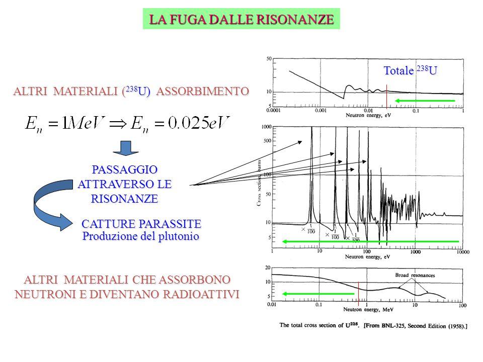 CATTURE PARASSITE PASSAGGIO ATTRAVERSO LE RISONANZE Totale 238 U LA FUGA DALLE RISONANZE ALTRI MATERIALI ( 238 U) ASSORBIMENTO Produzione del plutonio