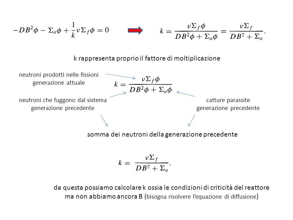 k rappresenta proprio il fattore di moltiplicazione neutroni prodotti nelle fissioni generazione attuale neutroni che fuggono dal sistema generazione