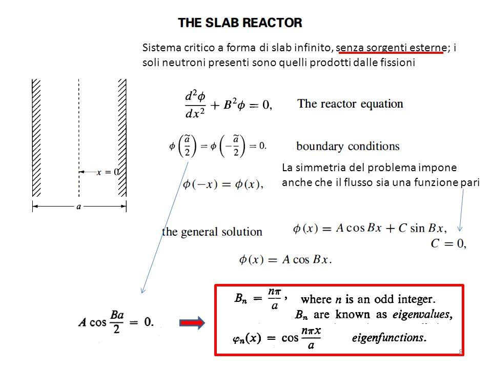 Sistema critico a forma di slab infinito, senza sorgenti esterne; i soli neutroni presenti sono quelli prodotti dalle fissioni La simmetria del proble