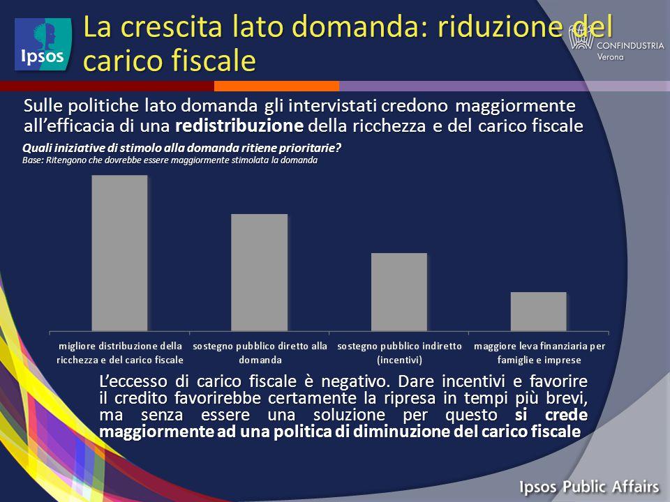 La crescita lato domanda: riduzione del carico fiscale L'eccesso di carico fiscale è negativo.